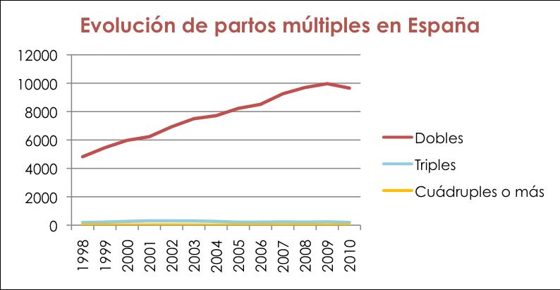 gráfico de la evolución de los partos multiples en España