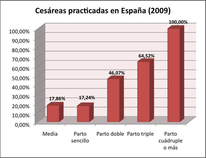 cesareas parto multiple españa 2009