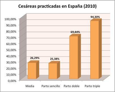 cesareas parto multiple españa 2010