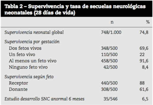 estadisticas supervivencia transfusion feto fetal sttf fetoscopia laser gemelos clinico barcelona